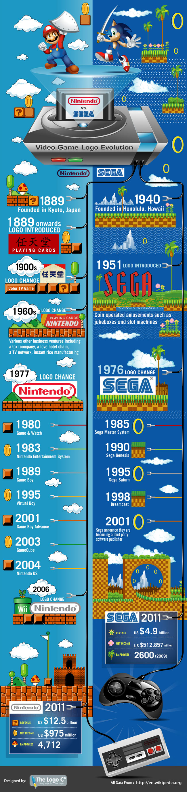 Infographic: Nintendo vs Sega: Video Game Logo Evolution